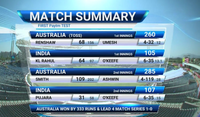 Match-summary---India-v-Australia-1st-test-at-pune