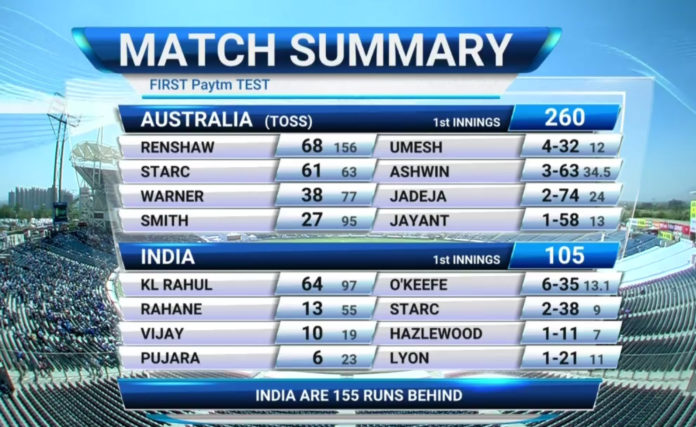 india-lowest-match-score