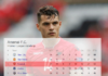 Football Soccer Arsenal Granit Xhaka