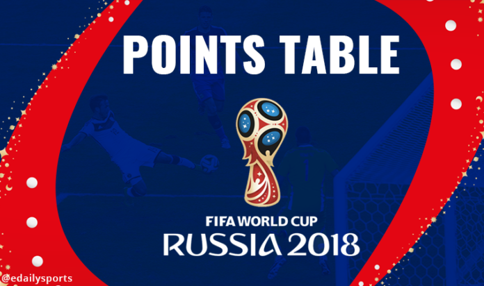 World cup 2018 standing points table